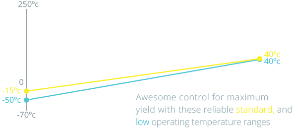 Standard and Low Temperature Ranges